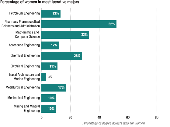 Share of women in most lucrative majors