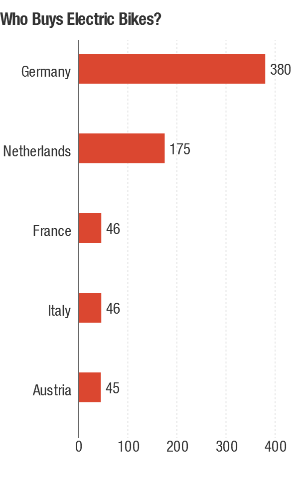 Sales of electric bikes (in 1,000 units) in 2012 in the five EU countries where they are most popular.