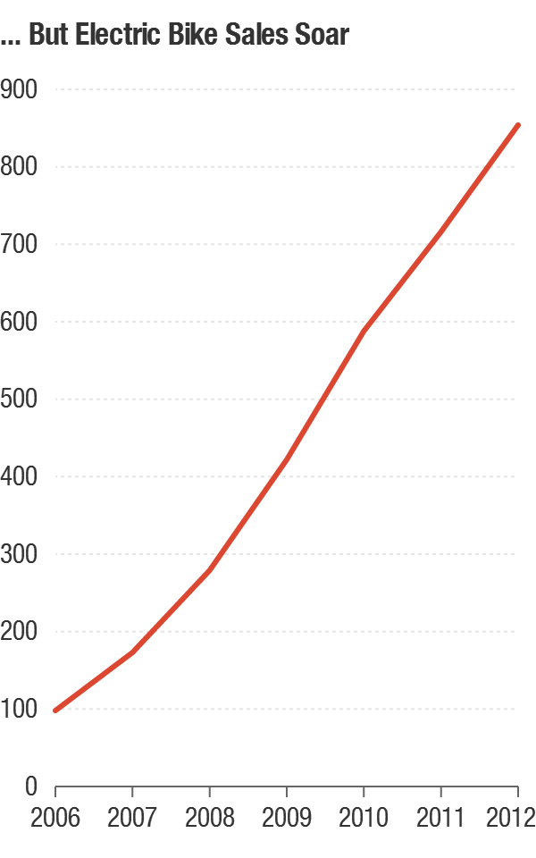 Sales of electric bikes (in 1,000 units) during the same period.