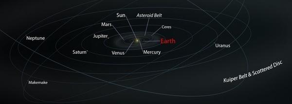 A chart of the solar system.