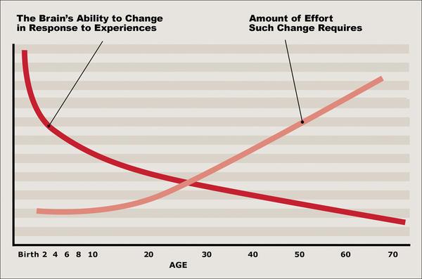 Click to enlarge. (Source: Pat Levitt, 2009)