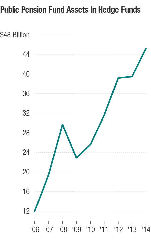 In recent years, public pension funds have been dramatically increasing their investments in hedge funds.