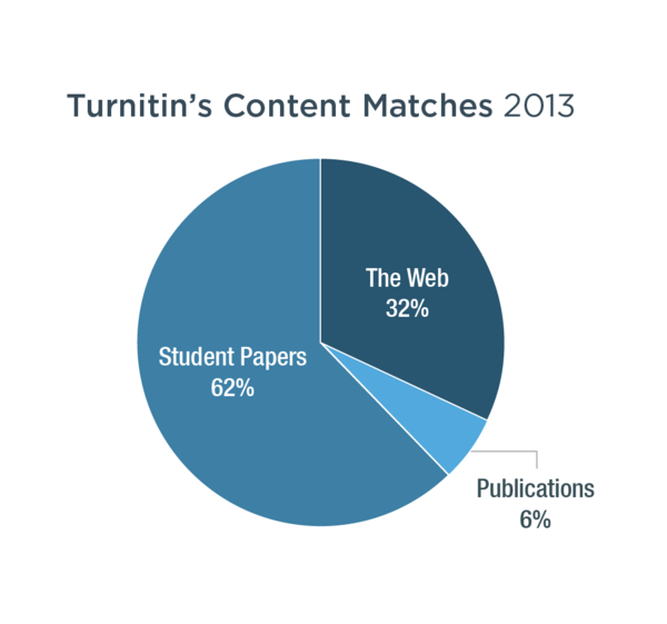 Price of turnitin com