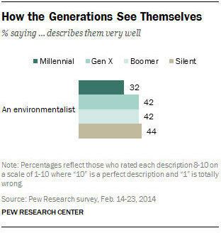 "Millennials are the least likely generation to identify with the term ""environmentalist."""