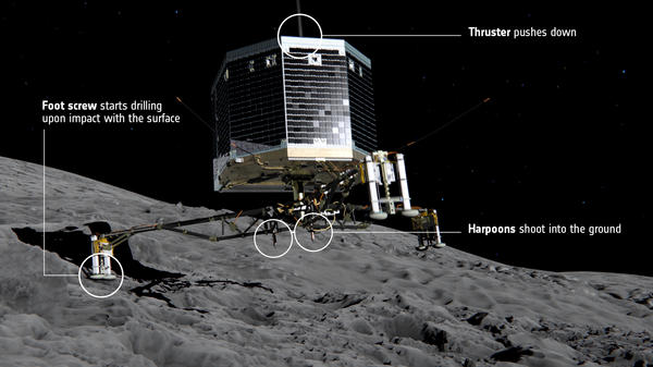 Thrusters, harpoons and screws will all be used to try to tether the Philae lander to the surface.