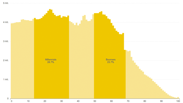 Chart: U.S. Estimated Population, By Age