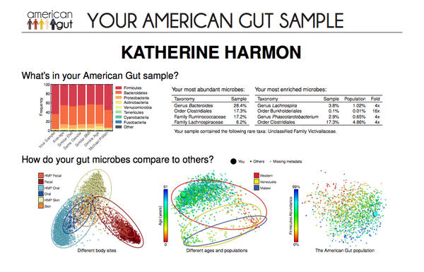 Katherine Harmon Courage's microbiome results. The distribution of major groups can be compared with others, including author Michael Pollan, in the top left graph. The chart on the top right lists some of the most common and the most unusual microbes found in her gut. The scatter plots below locate her particular sample against other populations.