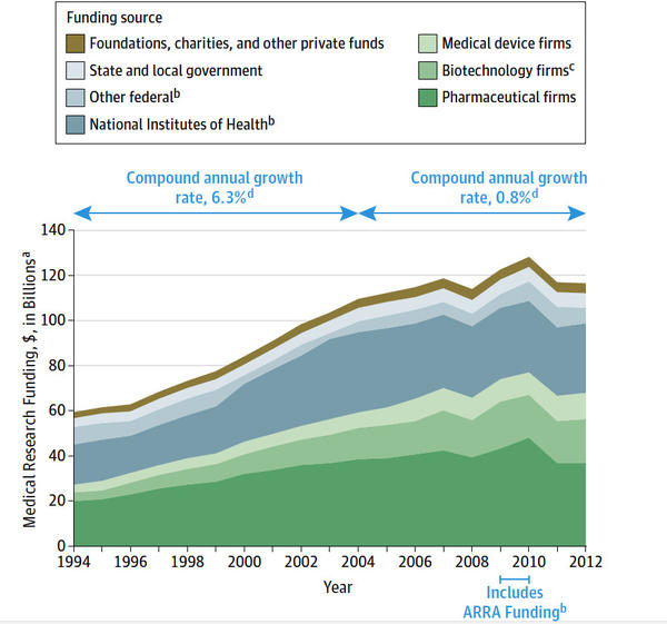U.S. funding for medical research by source, 1994-2012. (Data were adjusted to 2012 dollars using the Biomedical Research and Development Price Index.)