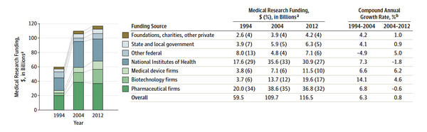 Growth in U.S. funding for medical research by source 1994-2012.