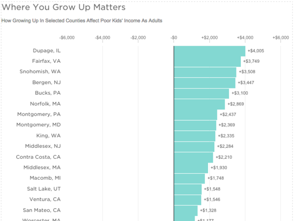 Where you grow up matters.