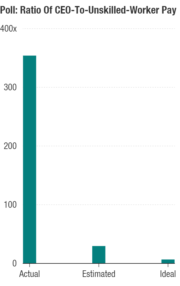 Americans believe CEO pay is much smaller than it is — and that it ought to be even lower still.