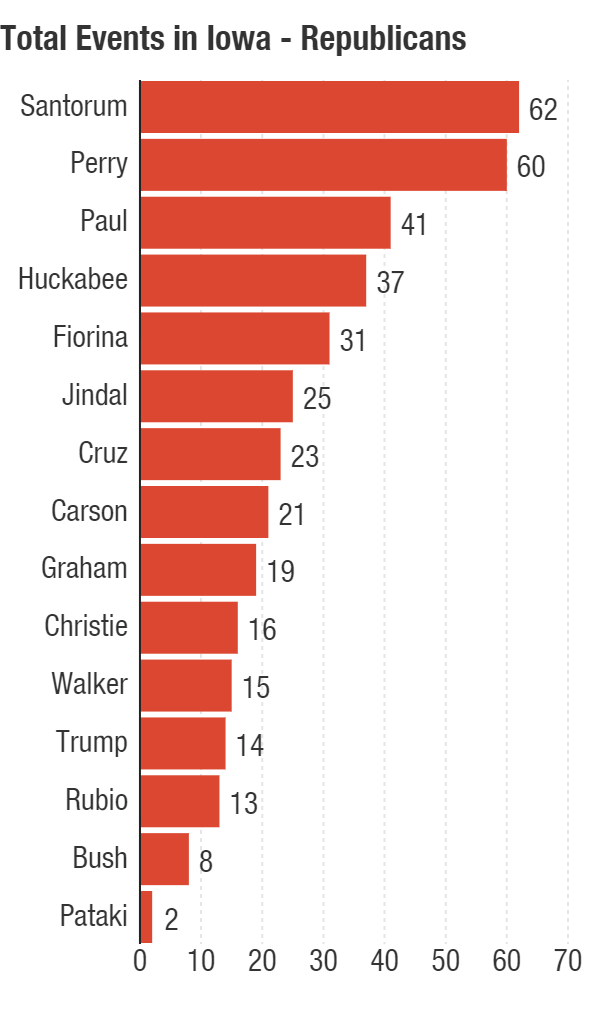 Ted Cruz ranks seventh among Republicans for number of events held in Iowa so far.