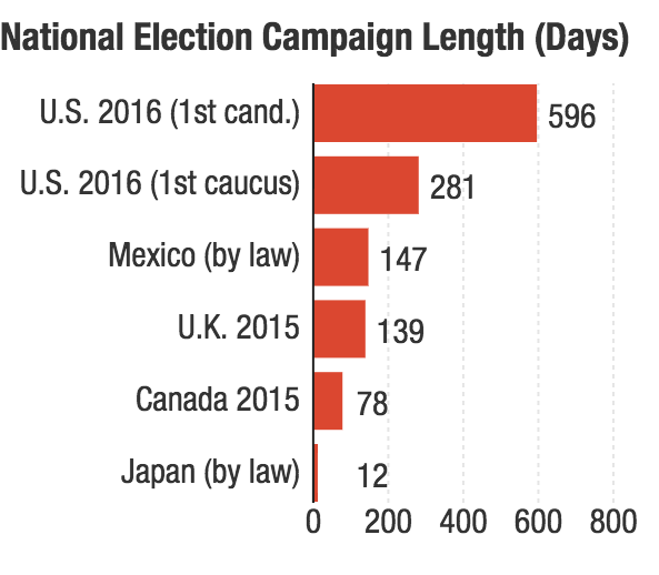 Whether you measure from the first candidate's entry or the first caucus, the U.S. campaign season is way longer than many other countries'.
