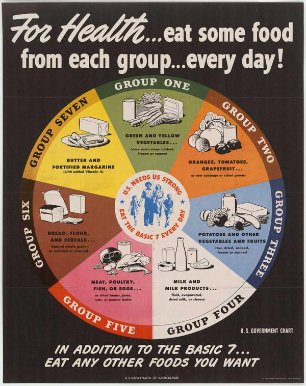 <strong>The Basic 7:</strong> In 1943, the USDA introduced this food guide. Released during World War II, it was aimed at helping to maintain nutrition standards amid wartime food shortages. Notice butter's place of visual prominence.