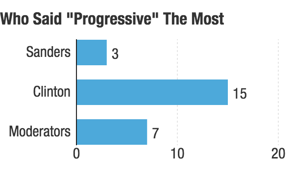 "The number of times candidates and moderators said, ""progressive"" during Thursday's Democratic debate in Durham, N.H. Source: MSNBC Debate Transcript"