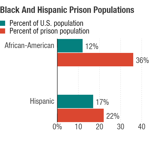 """E. Ann Carson, Bureau of Justice Statistics, U.S. Department of Justice, """"<a href=""""http://www.bjs.gov/index.cfm?ty=pbdetail&iid=5387"""">Prisoners in 2014</a>,"""" and <a href=""""http://www.census.gov/popest/data/national/asrh/2014/2014-nat-res.html"""">Census data</a>, via HUD"""