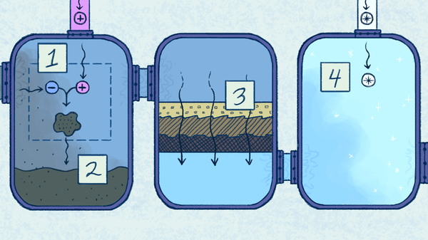 A typical water treatment process.