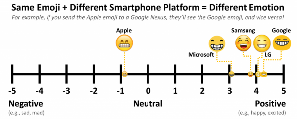 This graphic shows how the same emoji is interpreted on different platforms.