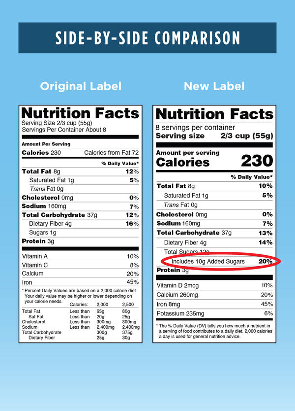 Coming soon: The redesigned nutrition facts label will highlight added sugars in food. The label also will display calories per serving, and serving size, more prominently.