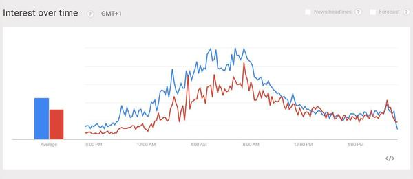 "Searches for ""what is the eu"" and ""what is brexit"" <a href=""http://www.google.com/trends/explore?hl=en-US#q=what+is+the+eu,+what+is+brexit&geo=GB&date=now+1-d&cmpt=q&tz=Europe/Belfast&tz=Europe/Belfast&tz=Europe/Belfast"" target=""_blank"">spiked in the U.K.</a> after polls closed."