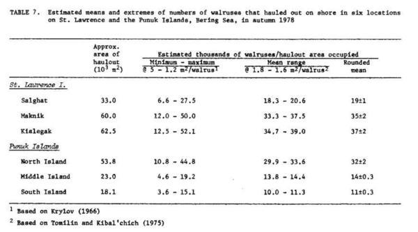 "From ""Mass Natural Mortality of Walruses <em>(Odobenus rosmarus)</em> at St. Lawrence Island, Bering Sea, Autumn 1978,"" in <em>Arctic </em>Vol. 33, No. 2 (June 1980)."