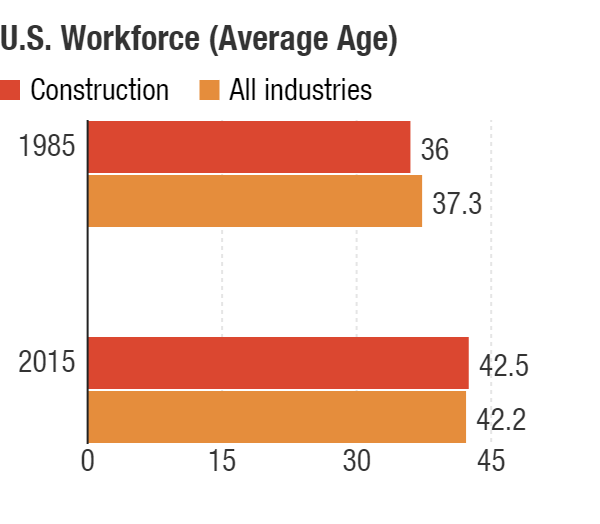 Construction workers are typically younger than the average of the overall workforce. But the trend reversed after the Great Recession as fewer young workers entered the industry.
