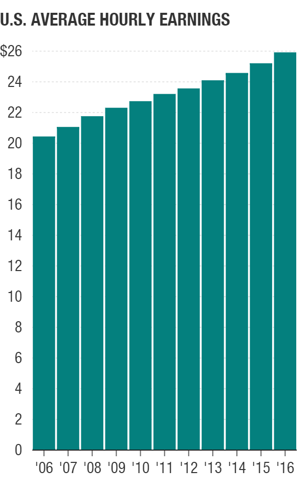 Average hourly earnings for all employees on private nonfarm payrolls, seasonally adjusted, in October of each year.