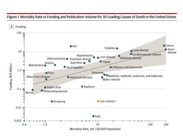Mortality Rate vs. Funding