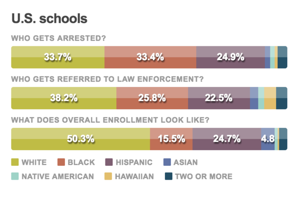 In the 2013-14 school year, nearly 70,000 students were arrested in a small share of America's public schools — about 8,000 schools. While every state had arrests in that year, most individual schools did not report any arrests.