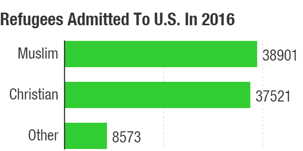 Though 2016 was a record year for Muslim refugees admitted to the U.S., the number of Christian refugees admitted was roughly equal to that of Muslims.