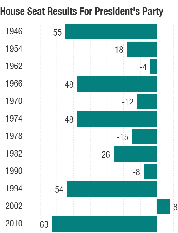 A president's party loses an average of 29 House seats in a president's first midterm. The only exception was 2002 when Republicans gained eight a year after 9/11.