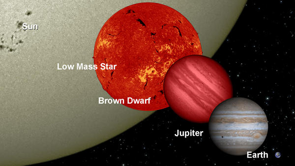Brown dwarfs, as illustrated in this diagram, are more massive than planets but not quite massive enough to kick off the sustained nuclear fusion reaction that would turn them into true stars.