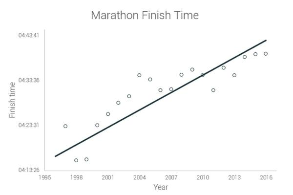 Finishing times for American marathoners from 1996 to 2016.