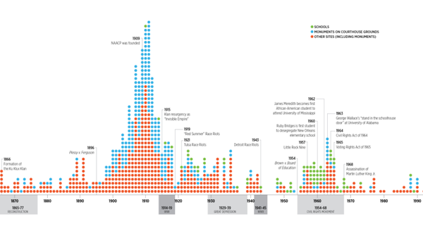 A portion of the Southern Poverty Law Center's graph showing when Confederate monuments and statues were erected across the country.