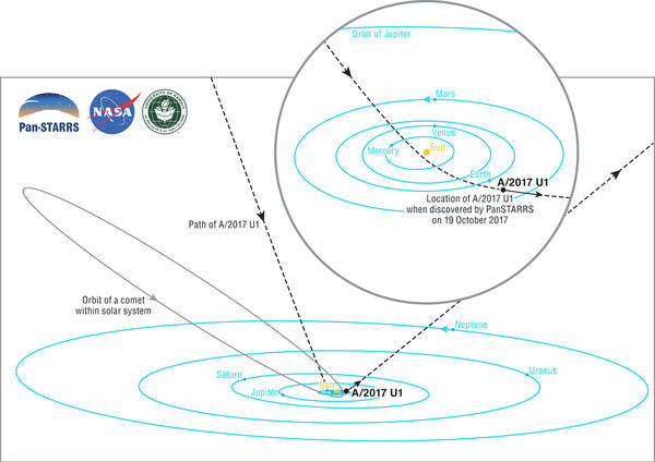An illustration of our interstellar visitor's path through the solar system, provided by the University of Hawaii's Institute for Astronomy.