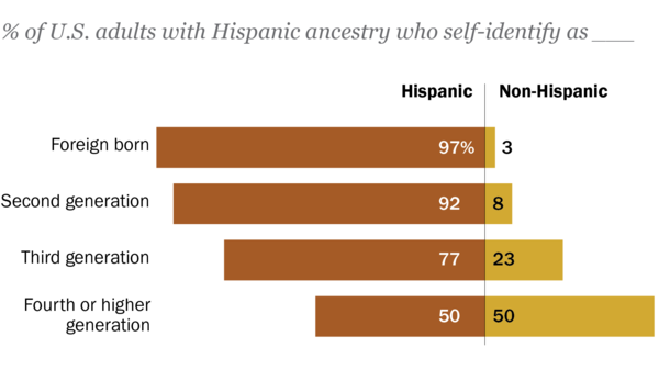 The further away people with Hispanic ancestry are from their immigrant roots, the less likely they are to identify as Hispanic or Latino, a new Pew Research Center study finds.