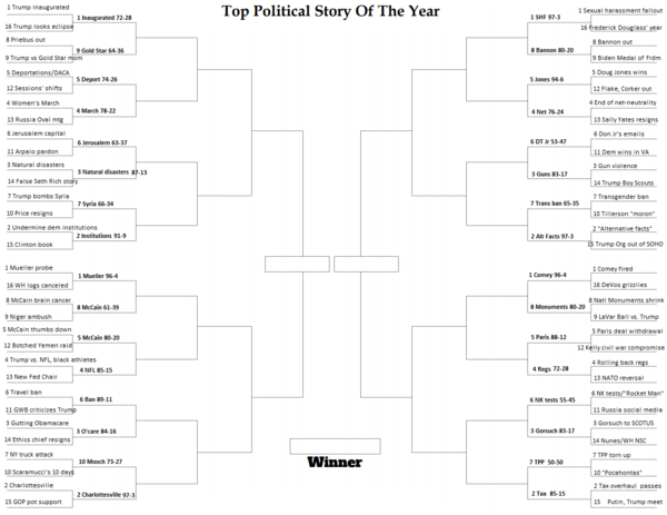 NPR's Top Political Story of the Year bracket with Round One results filled in. Voting in Round Two begins Wednesday at noon ET.