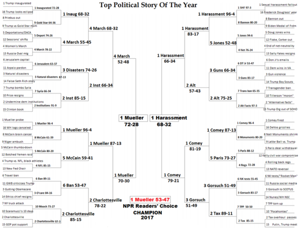 The final bracket shows the top political stories of 2017, as voted on by NPR listeners and readers.