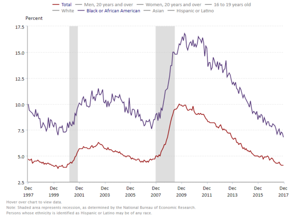 The black unemployment rate (in purple), in comparison with the overall unemployment rate (in red).