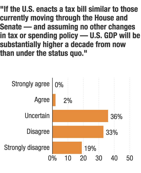 Survey results published Nov. 21, 2017.