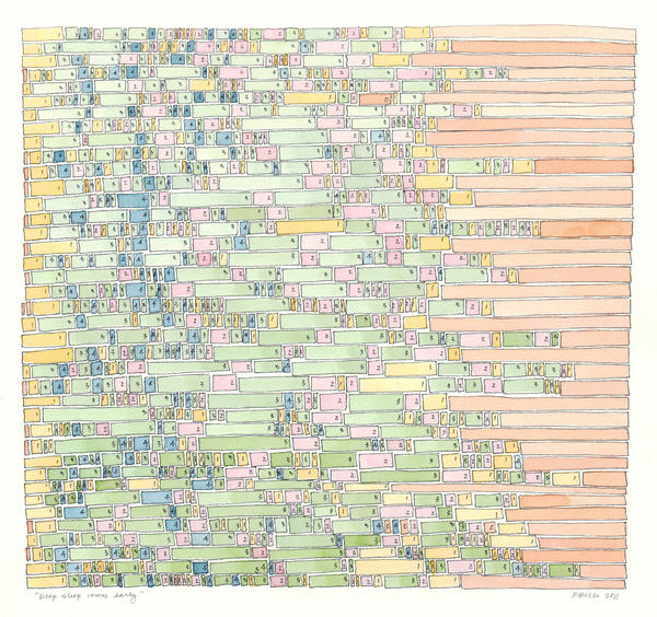Frick created ink and watercolor drawings visualizing daily activity charts and sleep data.