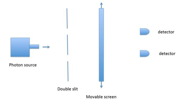 In the double-slit experiment, imagine that the setup — having or not having the screen — is decided after the photon goes through the slits. That is what the arrows in the diagram represent, the possibility that the screen is there — or is not.