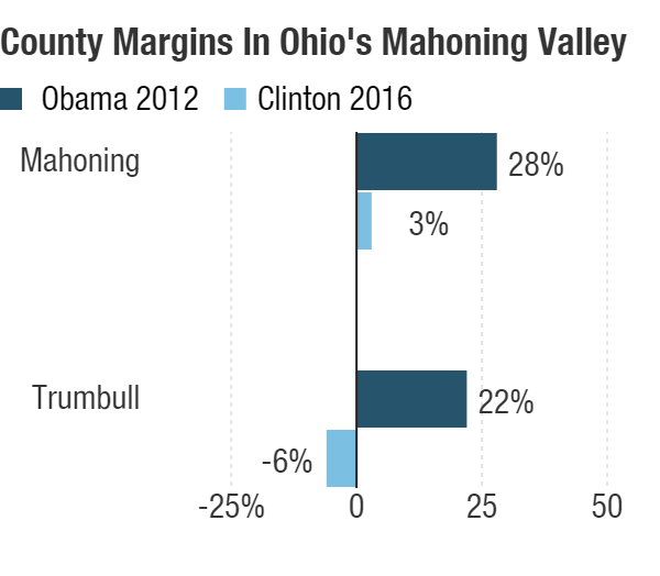 Hillary Clinton did far worse than Barack Obama in Ohio's Mahoning Valley counties, long thought of as a Democratic stronghold.