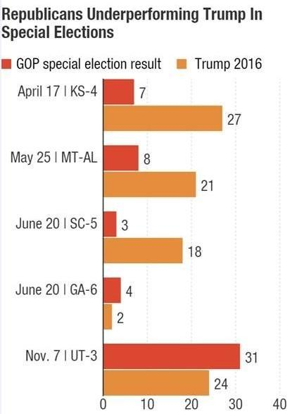 GOP candidates have underperformed President Trump's 2016 election results in several special elections so far during his tenure.