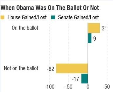 President Obama wasn't able to help Democrats much during his tenure when his name wasn't on the ballot.