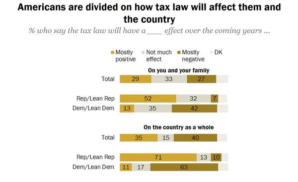 Pew taxes