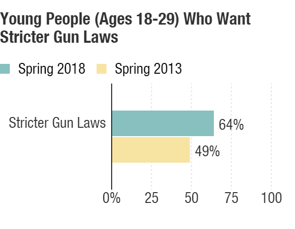 Harvard Institute of Politics Spring 2018 Youth Poll conducted March 8-25, 2018, with 2,631 respondents age 18 to 29. Spring 2013 poll conducted March 20-April 8, 2013, with 3,103 respondents age 18 to 29.
