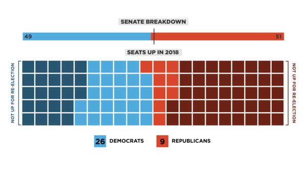 Republicans currently have a 51-49 majority in the Senate, with two independents caucusing with Democrats. With Vice President Pence as the tie-breaker in the Senate, Democrats need to flip a net of two seats in 2018 to win back the majority.