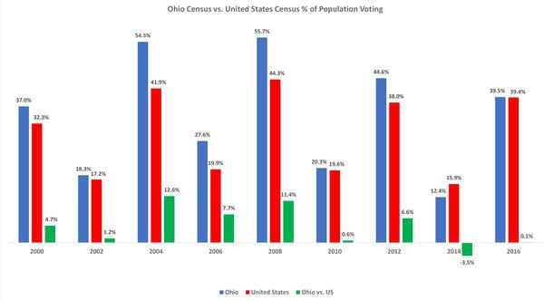 A chart showing what percentage of the population of Ohio 18-24 year olds voted in statewide elections compared to the same group nationwide since 2000.