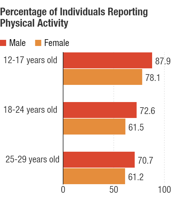 Percentage of Individuals Reporting Any Moderate or Vigorous Physical Activity by Age and Sex
